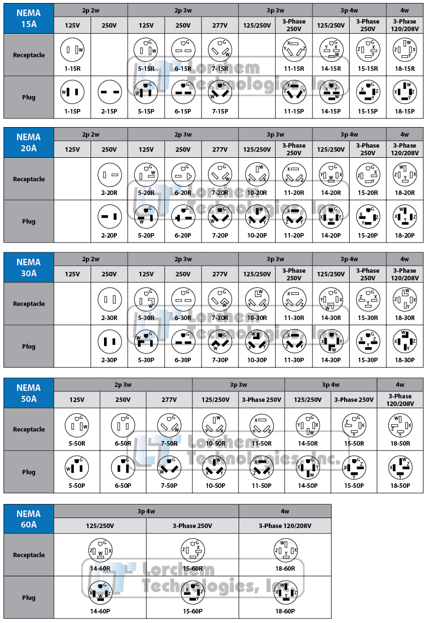 Nema Plug Amp Receptacle Specification Tables